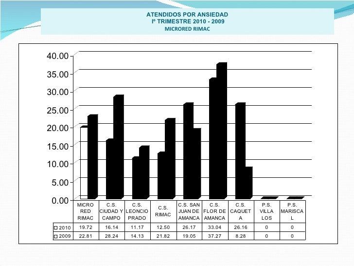 ATENDIDOS POR ANSIEDAD Iº TRIMESTRE 2010 - 2009 MICRORED RIMAC