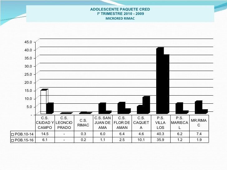 ADOLESCENTE PAQUETE CRED Iº TRIMESTRE 2010 - 2009 MICRORED RIMAC