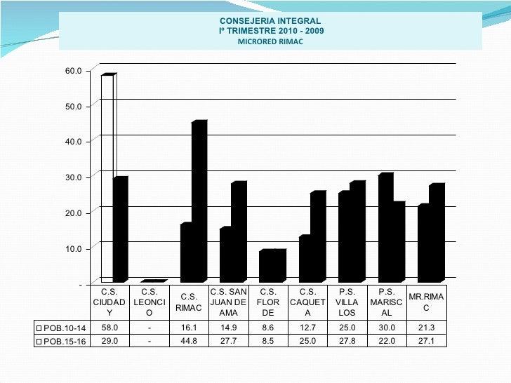 CONSEJERIA INTEGRAL Iº TRIMESTRE 2010 - 2009 MICRORED RIMAC