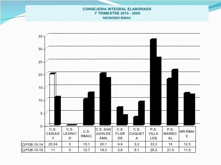 CONSEJERIA INTEGRAL ELABORADO Iº TRIMESTRE 2010 - 2009 MICRORED RIMAC