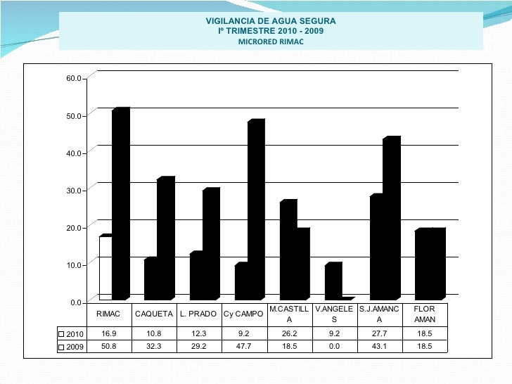 VIGILANCIA DE AGUA SEGURA Iº TRIMESTRE 2010 - 2009 MICRORED RIMAC