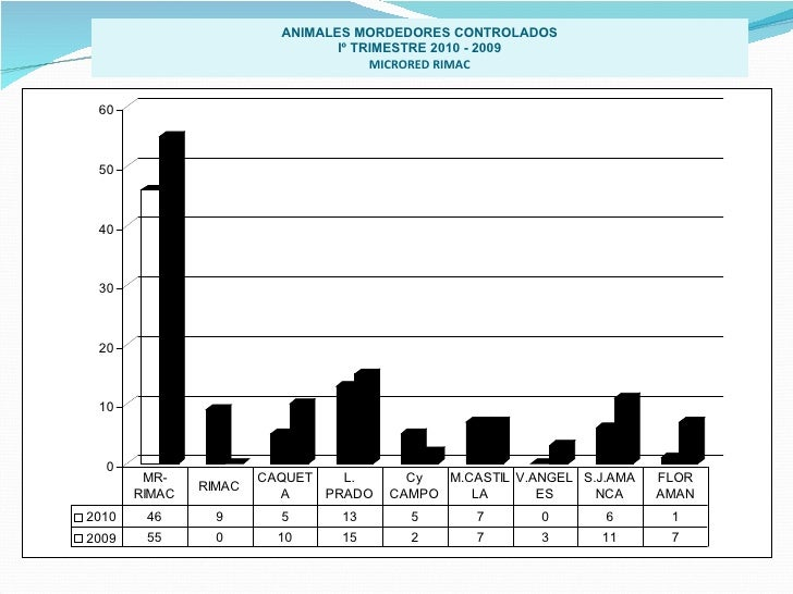 ANIMALES MORDEDORES CONTROLADOS Iº TRIMESTRE 2010 - 2009 MICRORED RIMAC