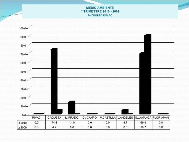 MEDIO AMBIENTE Iº TRIMESTRE 2010 - 2009 MICRORED RIMAC
