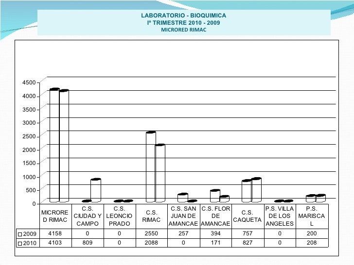 LABORATORIO - BIOQUIMICA Iº TRIMESTRE 2010 - 2009 MICRORED RIMAC