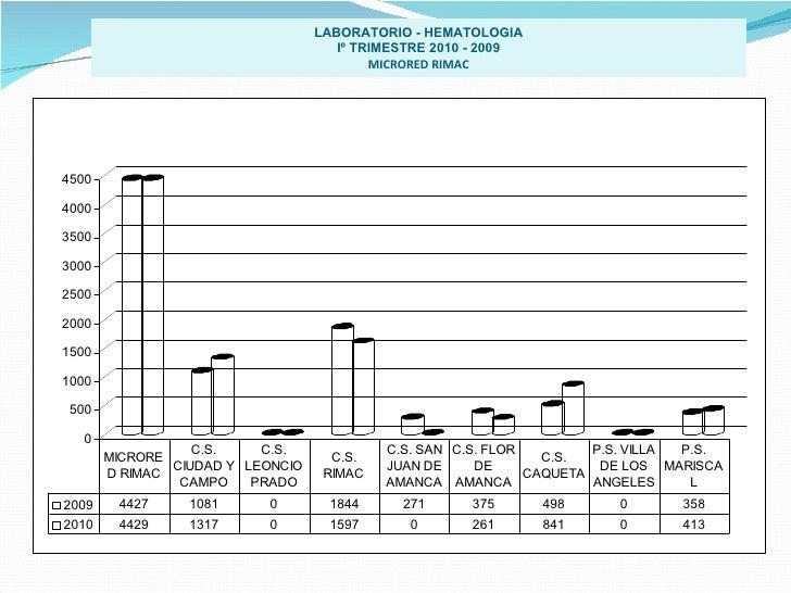 LABORATORIO - HEMATOLOGIA Iº TRIMESTRE 2010 - 2009 MICRORED RIMAC