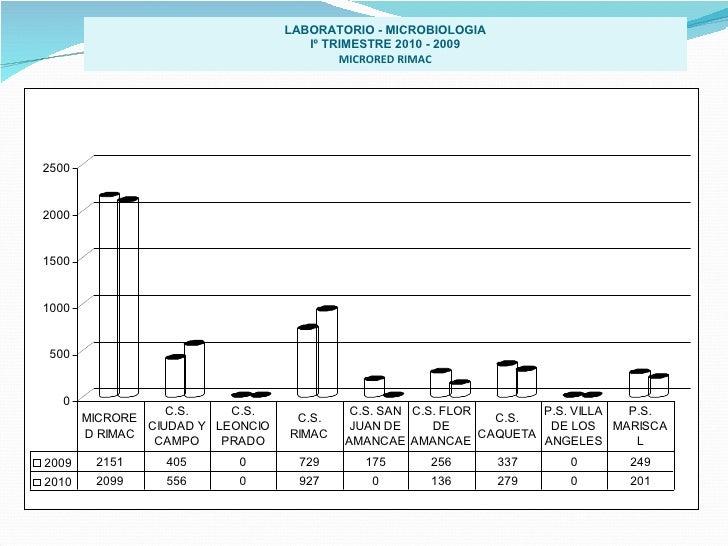 LABORATORIO - MICROBIOLOGIA Iº TRIMESTRE 2010 - 2009 MICRORED RIMAC