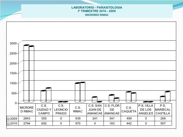 LABORATORIO - PARASITOLOGIA Iº TRIMESTRE 2010 - 2009 MICRORED RIMAC