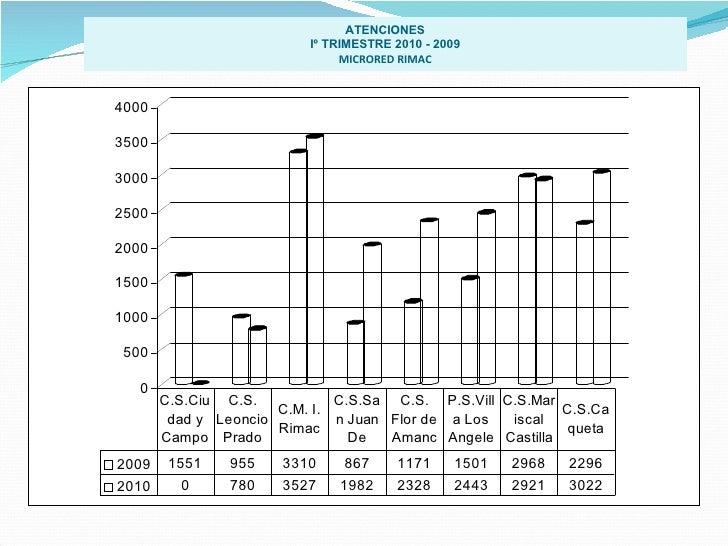 ATENCIONES Iº TRIMESTRE 2010 - 2009 MICRORED RIMAC