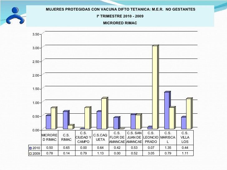 MUJERES PROTEGIDAS CON VACUNA DIFTO TETANICA: M.E.R.  NO GESTANTES Iº TRIMESTRE 2010 - 2009 MICRORED RIMAC