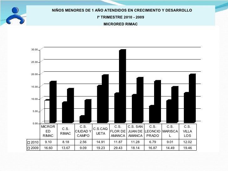 NIÑOS MENORES DE 1 AÑO ATENDIDOS EN CRECIMIENTO Y DESARROLLO Iº TRIMESTRE 2010 - 2009 MICRORED RIMAC
