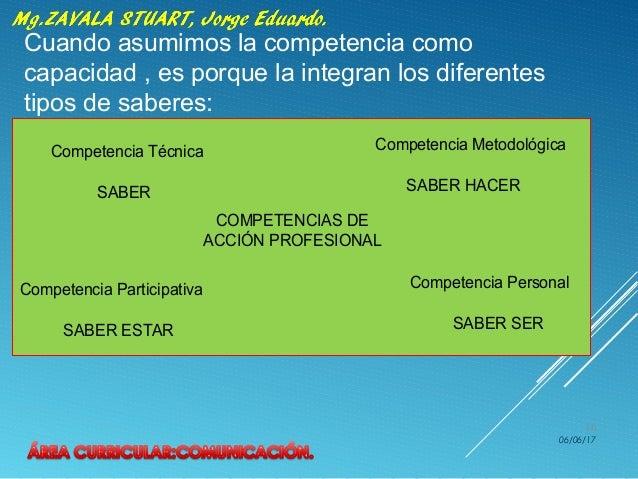 06/06/17 16 Cuando asumimos la competencia como capacidad , es porque la integran los diferentes tipos de saberes: COMPETE...
