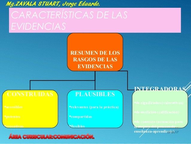 CARACTERÍSTICAS DE LAS EVIDENCIAS RESUMEN DE LOS RASGOS DE LAS EVIDENCIAS CONSTRUIDAS •accesibles •potentes •evocativas PL...