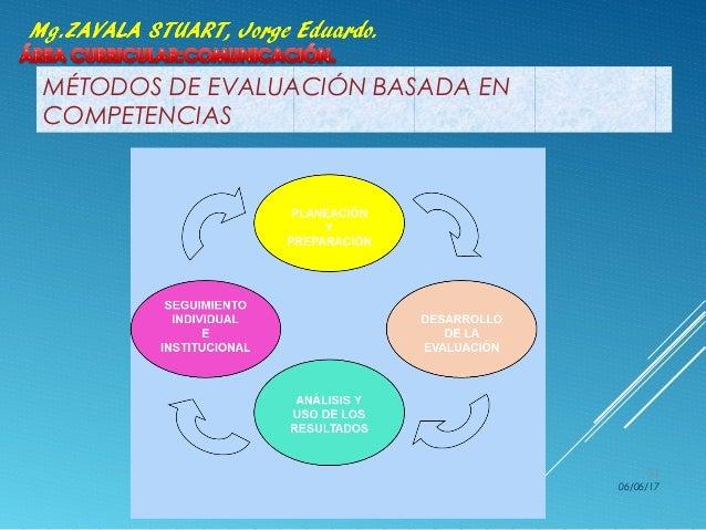 MÉTODOS DE EVALUACIÓN BASADA EN COMPETENCIAS 06/06/17 31