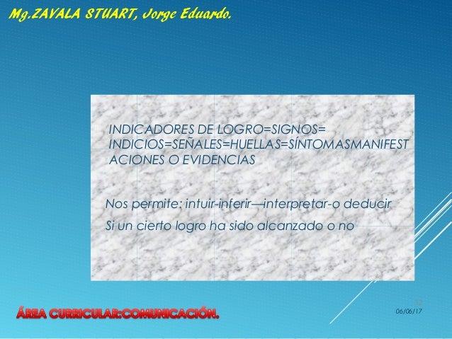  INDICADORES DE LOGRO=SIGNOS= INDICIOS=SEÑALES=HUELLAS=SÍNTOMASMANIFEST ACIONES O EVIDENCIAS  Nos permite: intuir-inferi...