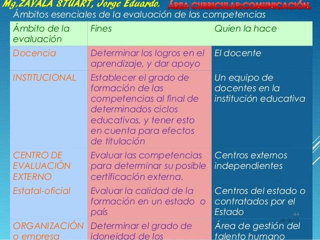 Ámbitos esenciales de la evaluación de las competencias Ámbito de la evaluación Fines Quien la hace Docencia Determinar lo...