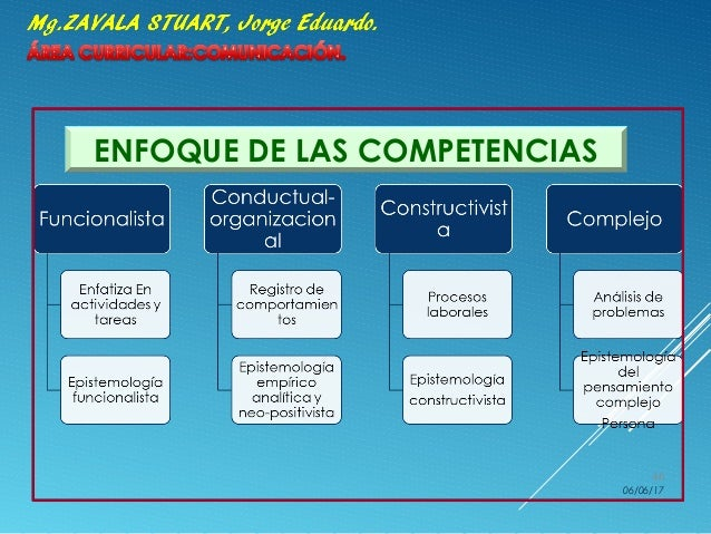 ENFOQUE DE LAS COMPETENCIAS 06/06/17 46
