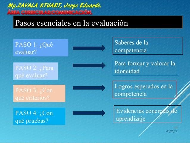 Pasos esenciales en la evaluación PASO 1: ¿Qué evaluar? Para formar y valorar la idoneidad PASO 2: ¿Para qué evaluar? Sabe...