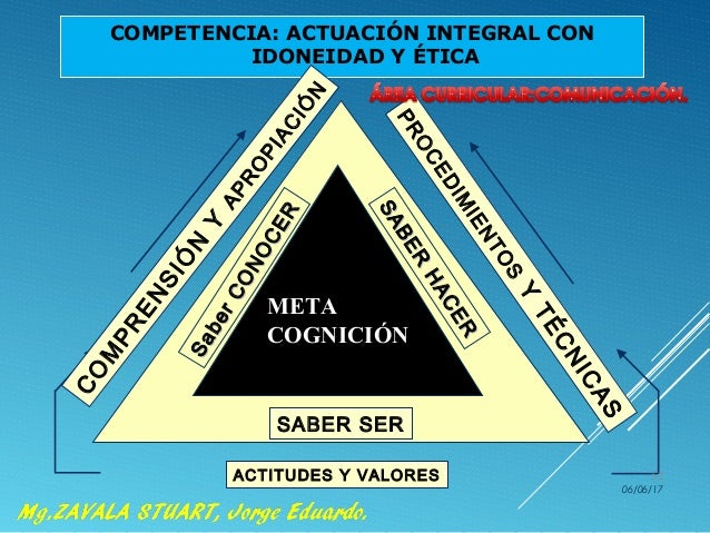 COMPETENCIA: ACTUACIÓN INTEGRAL CON IDONEIDAD Y ÉTICA SABER HACER SABER HACER META COGNICIÓN SaberCONOCER SaberCONOCER SAB...