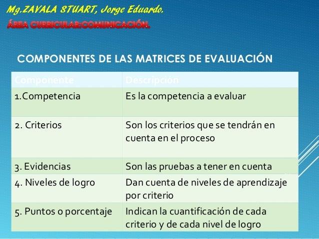 COMPONENTES DE LAS MATRICES DE EVALUACIÓN Componente Descripción 1.Competencia Es la competencia a evaluar 2. Criterios So...
