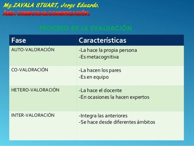 PROCESO DE LA EVALUACIÓN Fase Características AUTO-VALORACIÓN -La hace la propia persona -Es metacognitiva CO-VALORACIÓN -...