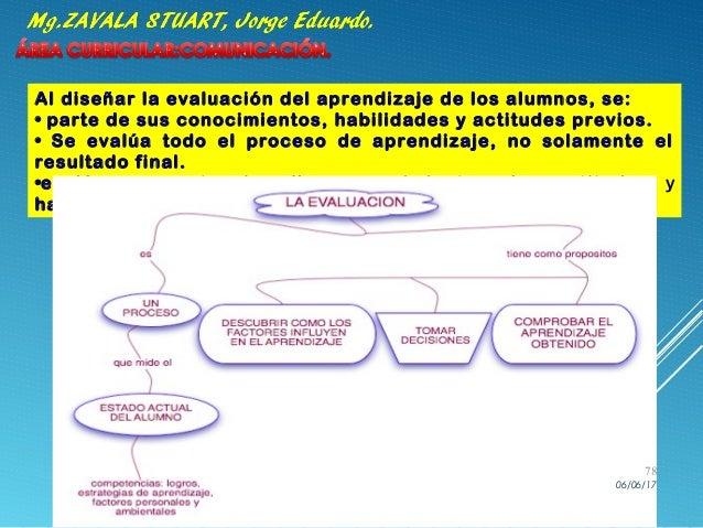 Al diseñar la evaluación del aprendizaje de los alumnos, se: • parte de sus conocimientos, habilidades y actitudes previos...