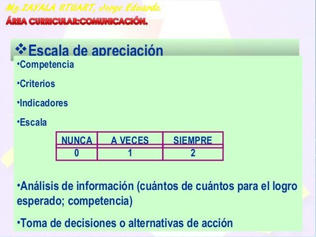 06/06/17 86 Escala de apreciación •Competencia •Criterios •Indicadores •Escala •Análisis de información (cuántos de cuánt...
