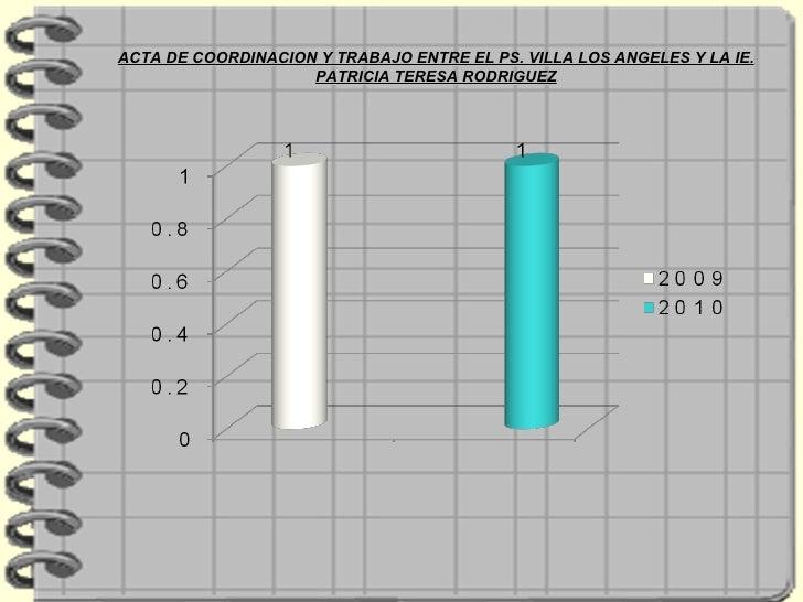 ACTA DE COORDINACION Y TRABAJO ENTRE EL PS. VILLA LOS ANGELES Y LA IE. PATRICIA TERESA RODRIGUEZ