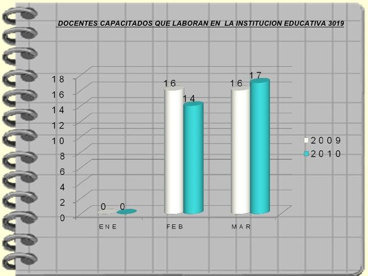 DOCENTES CAPACITADOS QUE LABORAN EN  LA INSTITUCION EDUCATIVA 3019