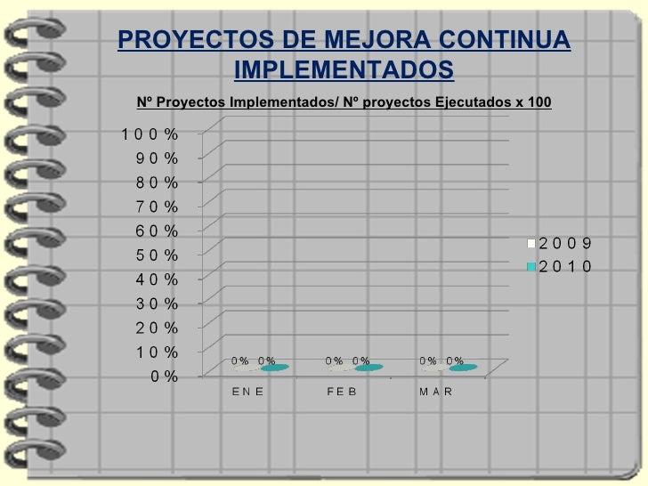 PROYECTOS DE MEJORA CONTINUA IMPLEMENTADOS Nº Proyectos Implementados/ Nº proyectos Ejecutados x 100