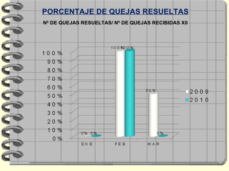 PORCENTAJE DE QUEJAS RESUELTAS Nº DE QUEJAS RESUELTAS/ Nº DE QUEJAS RECIBIDAS X0