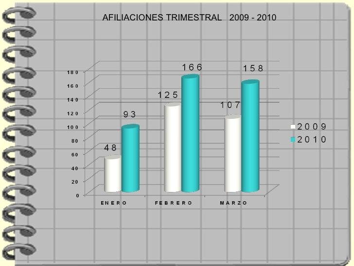 AFILIACIONES TRIMESTRAL  2009 - 2010