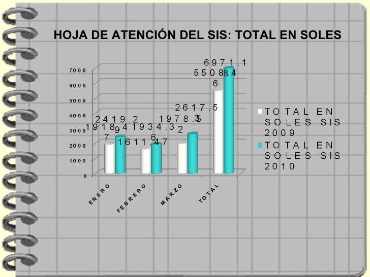 HOJA DE ATENCIÓN DEL SIS: TOTAL EN SOLES