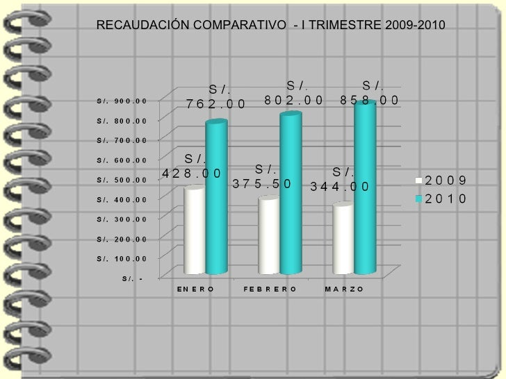 RECAUDACIÓN COMPARATIVO  - I TRIMESTRE 2009-2010