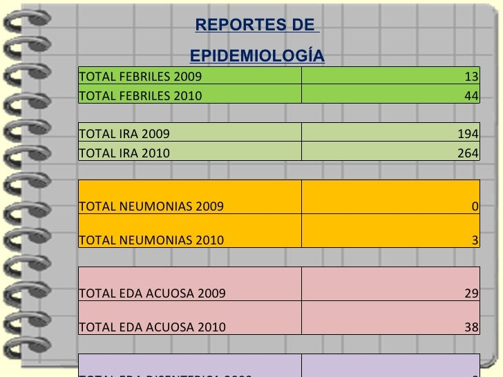 REPORTES DE  EPIDEMIOLOGÍA TOTAL FEBRILES 2009 13 TOTAL FEBRILES 2010 44 TOTAL IRA 2009 194 TOTAL IRA 2010 264 TOTAL NEUMO...