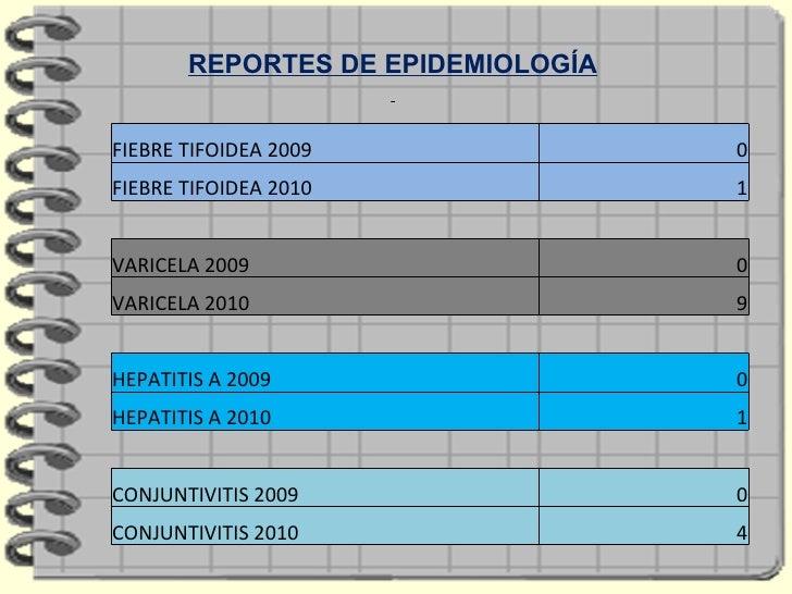 REPORTES DE EPIDEMIOLOGÍA FIEBRE TIFOIDEA 2009 0 FIEBRE TIFOIDEA 2010 1 VARICELA 2009 0 VARICELA 2010 9 HEPATITIS A 2009 0...