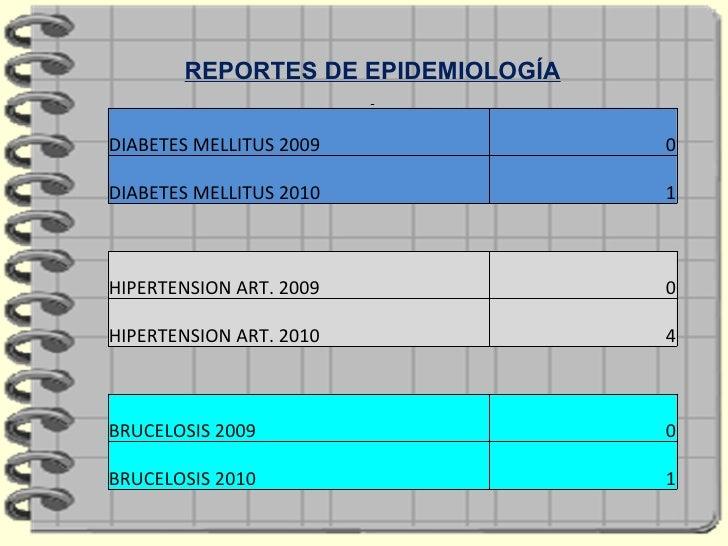 REPORTES DE EPIDEMIOLOGÍA DIABETES MELLITUS 2009 0 DIABETES MELLITUS 2010 1 HIPERTENSION ART. 2009 0 HIPERTENSION ART. 201...