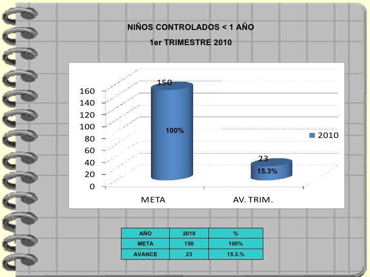 NIÑOS CONTROLADOS < 1 AÑO 1er TRIMESTRE 2010 100% 15.3% AÑO 2010 % META 150 100% AVANCE 23 15.3.%