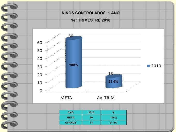 NIÑOS CONTROLADOS  1 AÑO 1er TRIMESTRE 2010 21.6% 100% AÑO 2010 % META 60 100% AVANCE 13 21.6%