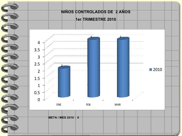NIÑOS CONTROLADOS DE  2 AÑOS 1er TRIMESTRE 2010 META / MES 2010 :  6