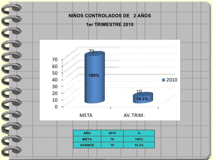 NIÑOS CONTROLADOS DE  2 AÑOS 1er TRIMESTRE 2010 14.3% 100% AÑO 2010 % META 70 100% AVANCE 10 14.3%