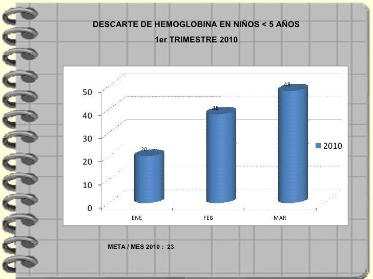 DESCARTE DE HEMOGLOBINA EN NIÑOS < 5 AÑOS 1er TRIMESTRE 2010 META / MES 2010 :  23