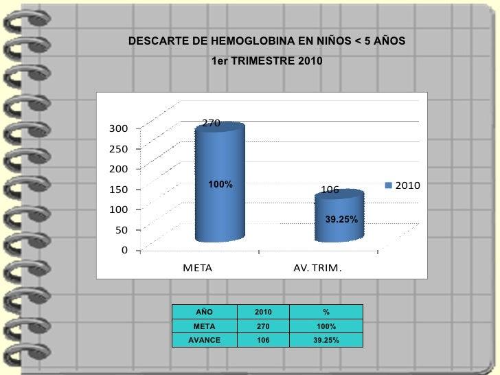 39.25% 100% DESCARTE DE HEMOGLOBINA EN NIÑOS < 5 AÑOS 1er TRIMESTRE 2010 AÑO 2010 % META 270 100% AVANCE 106 39.25%