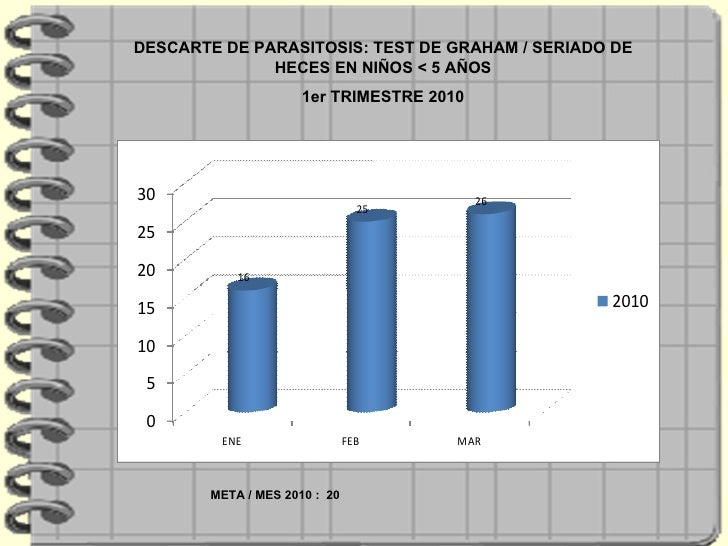 DESCARTE DE PARASITOSIS: TEST DE GRAHAM / SERIADO DE HECES EN NIÑOS < 5 AÑOS 1er TRIMESTRE 2010 META / MES 2010 :  20