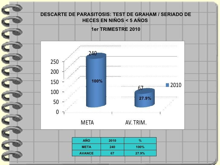 27.9% 100% DESCARTE DE PARASITOSIS: TEST DE GRAHAM / SERIADO DE HECES EN NIÑOS < 5 AÑOS  1er TRIMESTRE 2010 AÑO 2010 % MET...