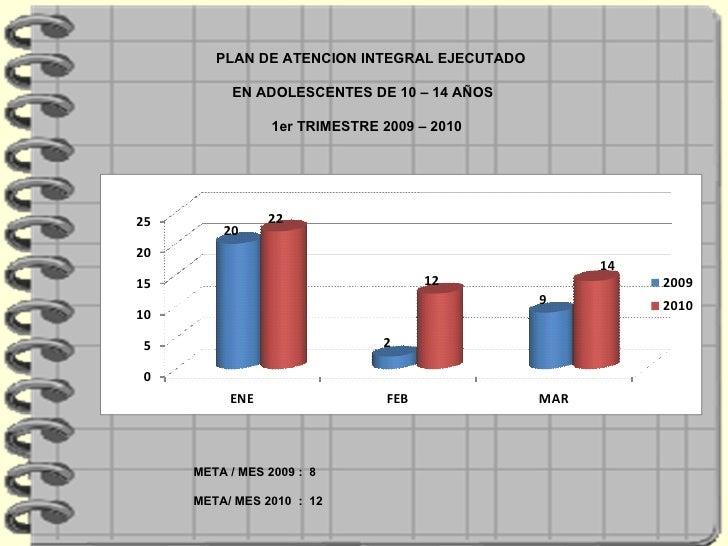PLAN DE ATENCION INTEGRAL EJECUTADO  EN ADOLESCENTES DE 10 – 14 AÑOS  1er TRIMESTRE 2009 – 2010 META / MES 2009 :  8 META/...