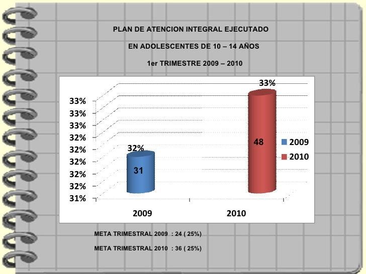 PLAN DE ATENCION INTEGRAL EJECUTADO  EN ADOLESCENTES DE 10 – 14 AÑOS  1er TRIMESTRE 2009 – 2010  META TRIMESTRAL 2009  : 2...