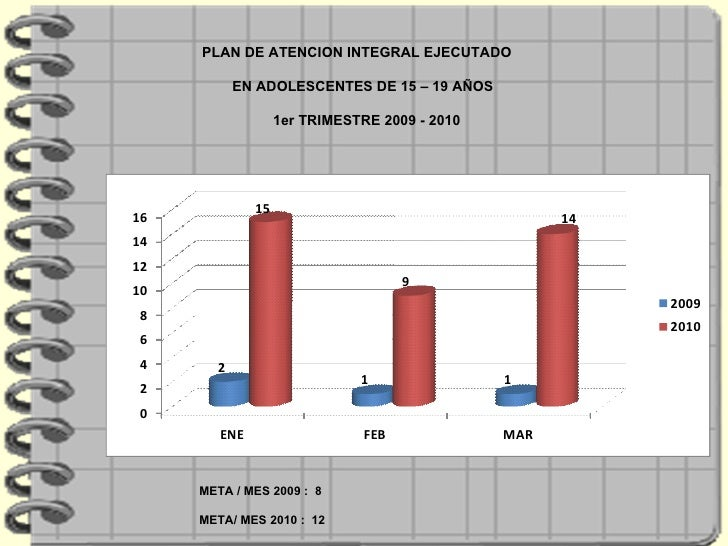 PLAN DE ATENCION INTEGRAL EJECUTADO  EN ADOLESCENTES DE 15 – 19 AÑOS  1er TRIMESTRE 2009 - 2010 META / MES 2009 :  8  META...