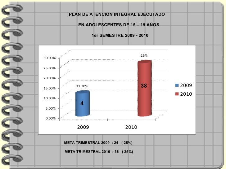 PLAN DE ATENCION INTEGRAL EJECUTADO  EN ADOLESCENTES DE 15 – 19 AÑOS  1er SEMESTRE 2009 - 2010 META TRIMESTRAL 2009  : 24 ...