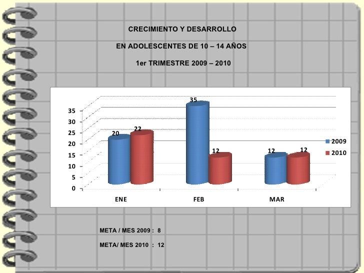 CRECIMIENTO Y DESARROLLO  EN ADOLESCENTES DE 10 – 14 AÑOS  1er TRIMESTRE 2009 – 2010 META / MES 2009 :  8 META/ MES 2010  ...