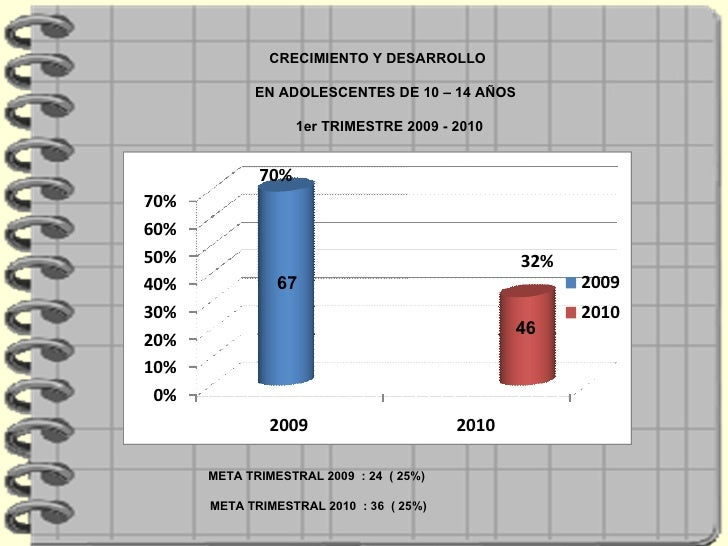 CRECIMIENTO Y DESARROLLO  EN ADOLESCENTES DE 10 – 14 AÑOS  1er TRIMESTRE 2009 - 2010 META TRIMESTRAL 2009  : 24  ( 25%)  M...